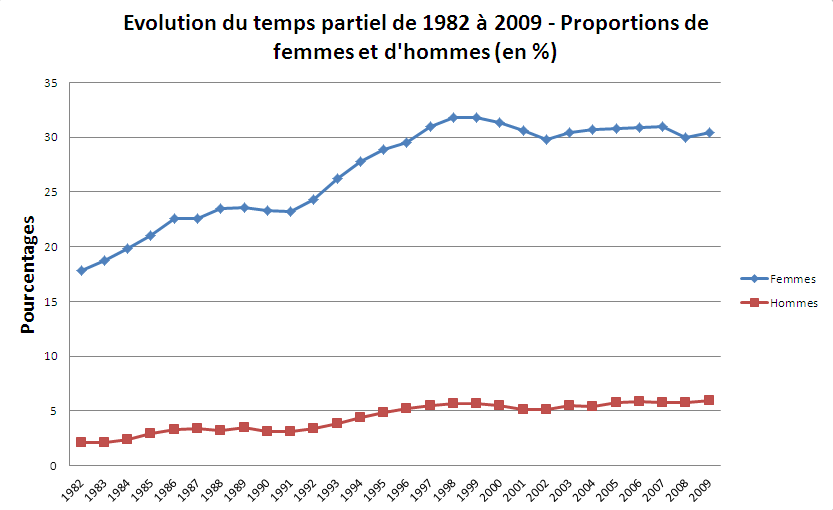 Fig1-Evolution du Temps Partiel de 1982 à 2009